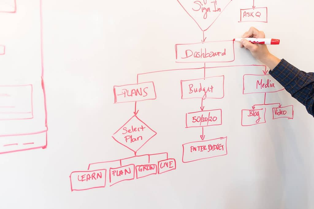 Value Stream Mapping Whiteboard