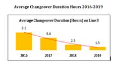 Tosara Pharma Changeover Times
