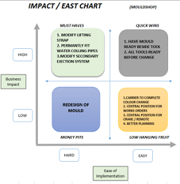 Glen Dimplex Impact Ease Chart