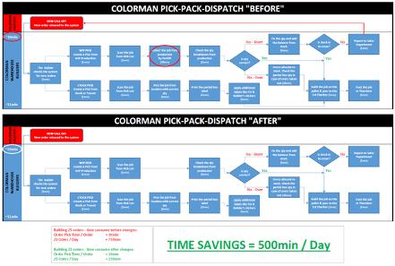 Colorman Diagram